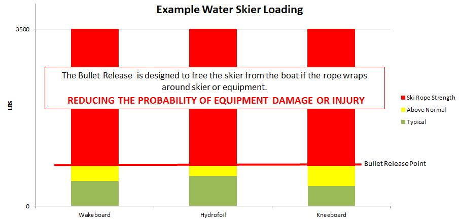 chart showing rider loading